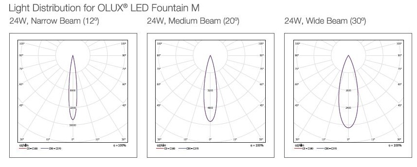 phan phoi anh sang olux led fountain M